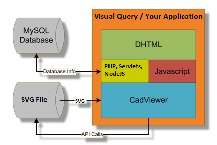 Template VizQuery Architecture